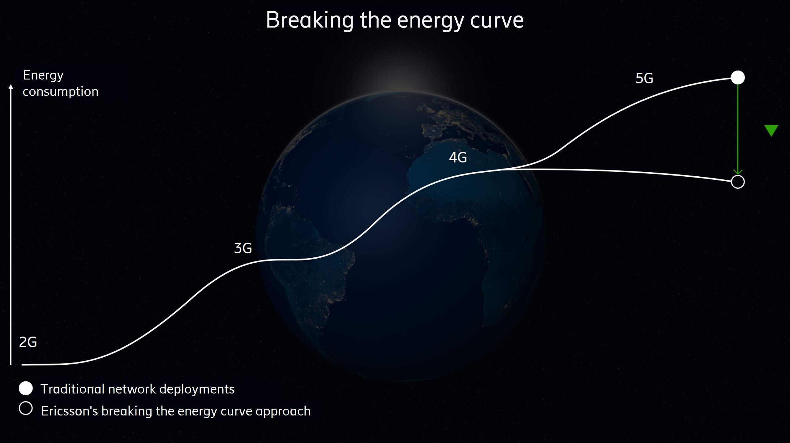 Breaking the energy curve